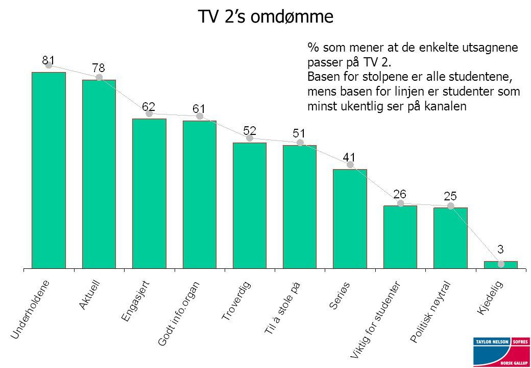 TV 2's omdømme % som mener at de enkelte utsagnene passer på TV 2. Basen for stolpene er alle studentene, mens basen for linjen er studenter som minst