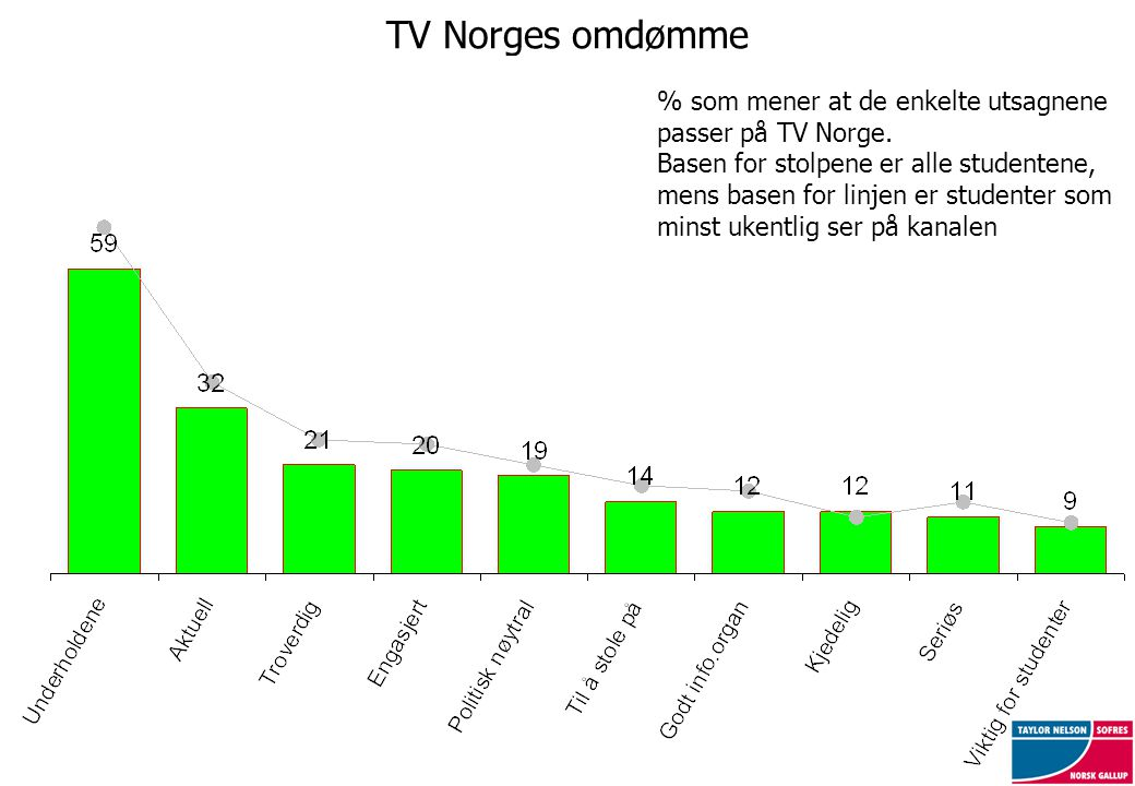 TV Norges omdømme % som mener at de enkelte utsagnene passer på TV Norge. Basen for stolpene er alle studentene, mens basen for linjen er studenter so