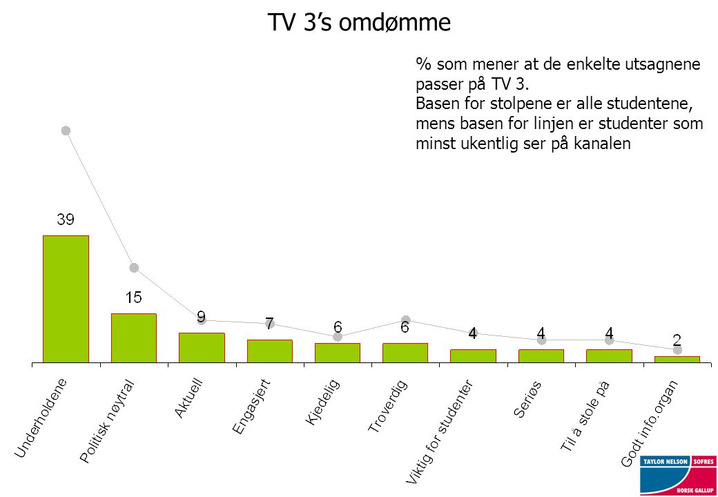 TV 3's omdømme % som mener at de enkelte utsagnene passer på TV 3. Basen for stolpene er alle studentene, mens basen for linjen er studenter som minst