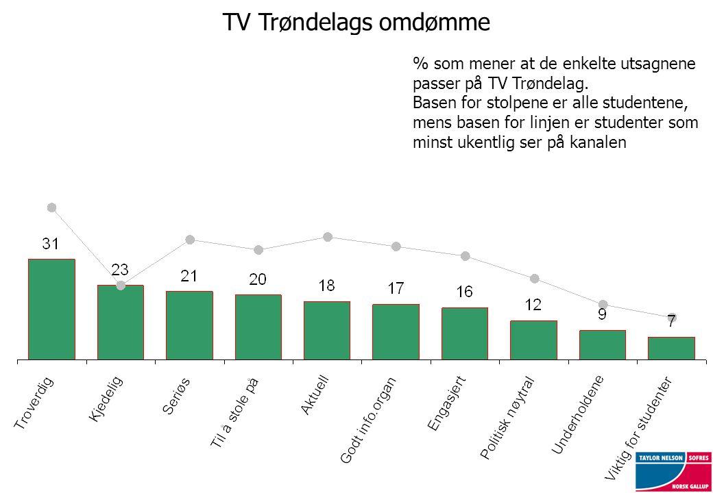TV Trøndelags omdømme % som mener at de enkelte utsagnene passer på TV Trøndelag. Basen for stolpene er alle studentene, mens basen for linjen er stud