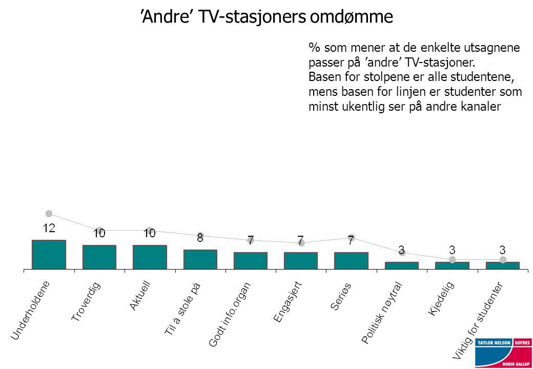 'Andre' TV-stasjoners omdømme % som mener at de enkelte utsagnene passer på 'andre' TV-stasjoner. Basen for stolpene er alle studentene, mens basen fo