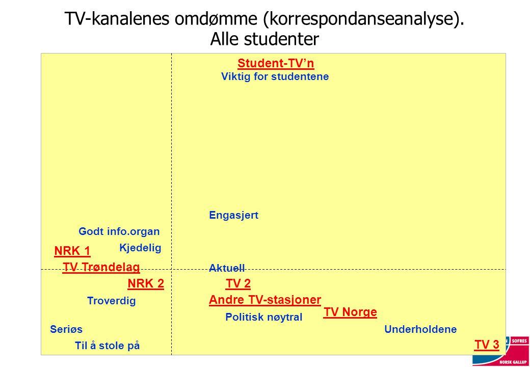 TV-kanalenes omdømme (korrespondanseanalyse). Alle studenter NRK 2 Student-TV'n TV 3 Til å stole på Underholdene Politisk nøytral Godt info.organ Aktu