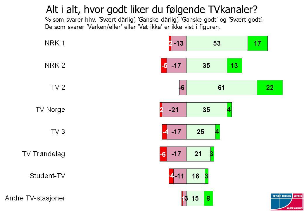 Alt i alt, hvor godt liker du følgende TVkanaler? % som svarer hhv. 'Svært dårlig', 'Ganske dårlig', 'Ganske godt' og 'Svært godt'. De som svarer 'Ver