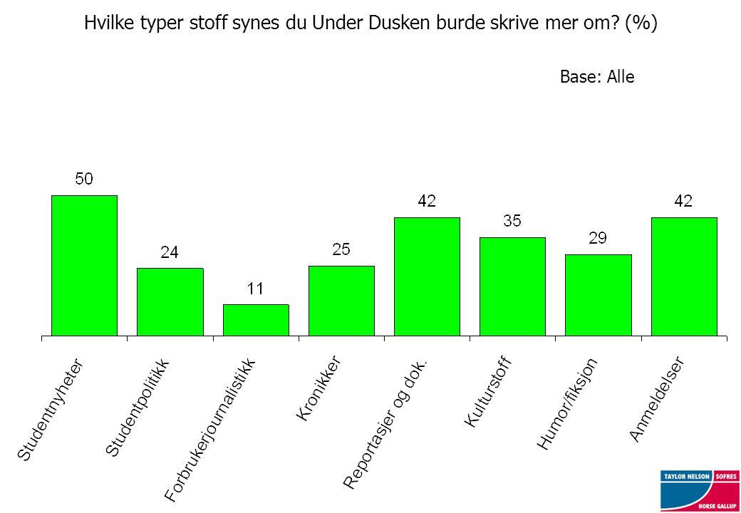 Hvilke typer stoff synes du Under Dusken burde skrive mer om? (%) Base: Alle