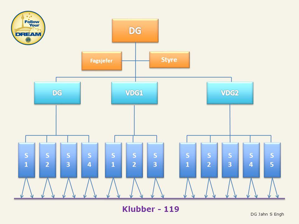 S1S1 S1S1 S2S2 S2S2 S3S3 S3S3 S4S4 S4S4 S1S1 S1S1 S2S2 S2S2 S3S3 S3S3 S1S1 S1S1 S2S2 S2S2 S3S3 S3S3 S4S4 S4S4 S5S5 S5S5 Styre Klubber - 119 DG Jahn S