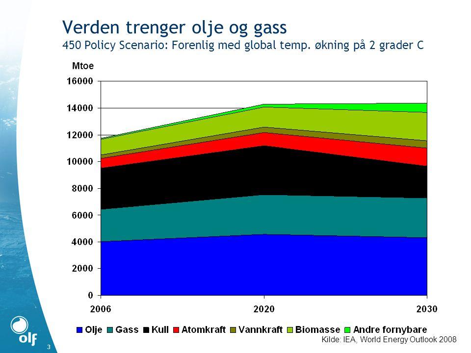 3 Verden trenger olje og gass 450 Policy Scenario: Forenlig med global temp. økning på 2 grader C Kilde: IEA, World Energy Outlook 2008 Mtoe