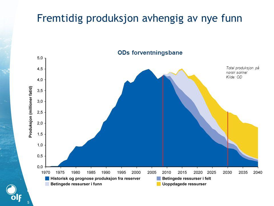 5 Fremtidig produksjon avhengig av nye funn Total produksjon på norsk sokkel Kilde: OD ODs forventningsbane