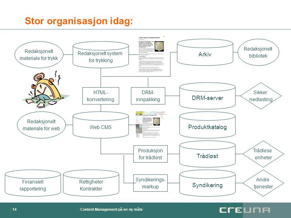 | Content Management på en ny måte| 14 Stor organisasjon idag: Arkiv DRM-server Produktkatalog Trådløst Syndikering Redaksjonelt system for trykking R