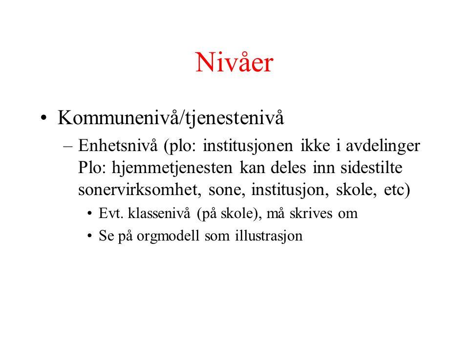 Nivåer •Kommunenivå/tjenestenivå –Enhetsnivå (plo: institusjonen ikke i avdelinger Plo: hjemmetjenesten kan deles inn sidestilte sonervirksomhet, sone
