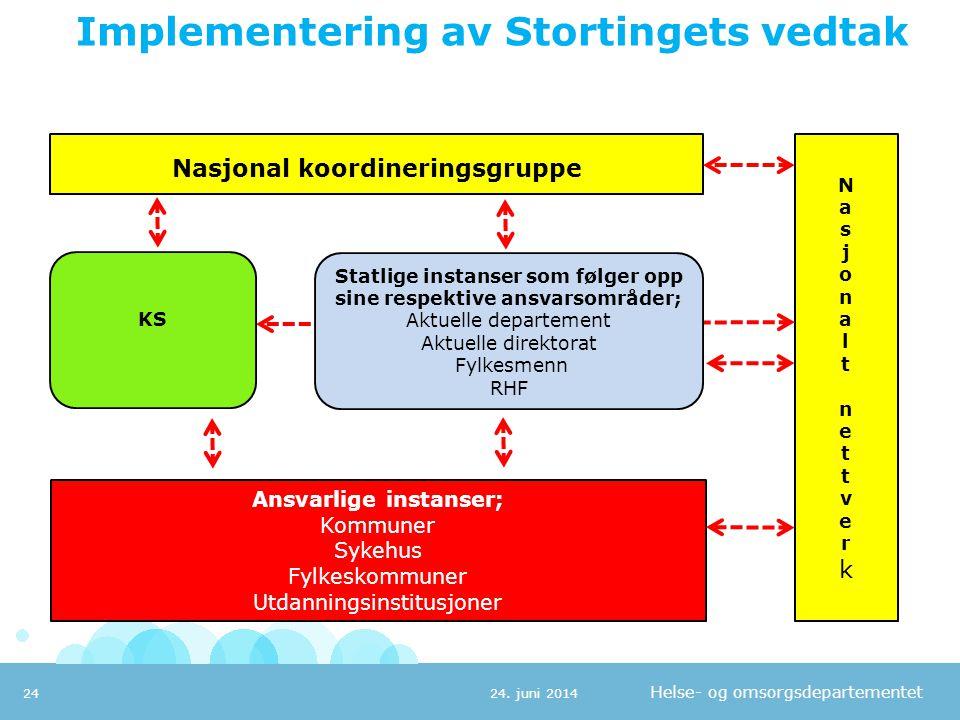 Helse- og omsorgsdepartementet Implementering av Stortingets vedtak 24. juni 201424 Nasjonal koordineringsgruppe Ansvarlige instanser; Kommuner Sykehu