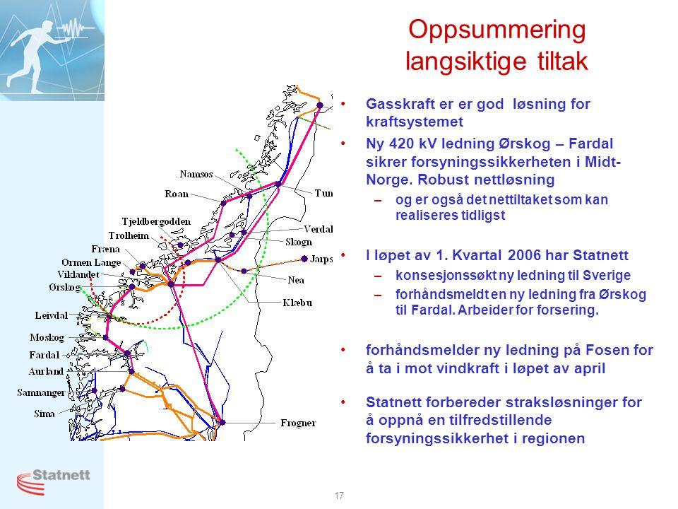 17 Oppsummering langsiktige tiltak •Gasskraft er er god løsning for kraftsystemet •Ny 420 kV ledning Ørskog – Fardal sikrer forsyningssikkerheten i Mi