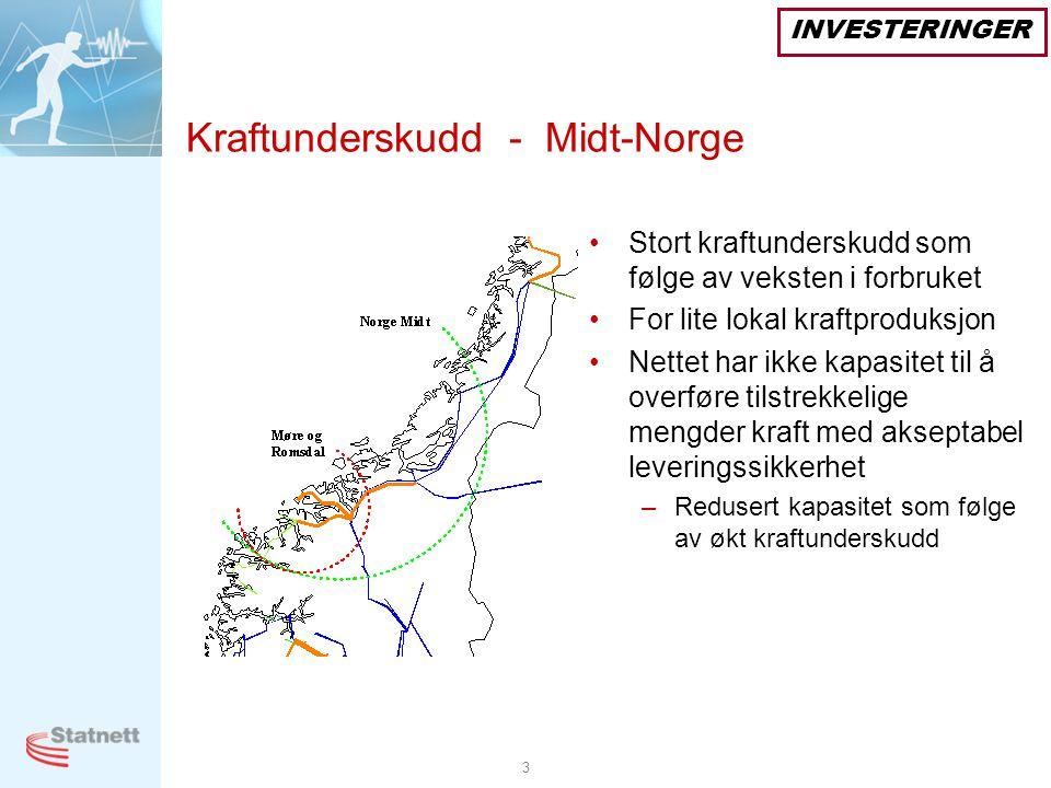 3 Kraftunderskudd - Midt-Norge •Stort kraftunderskudd som følge av veksten i forbruket •For lite lokal kraftproduksjon •Nettet har ikke kapasitet til