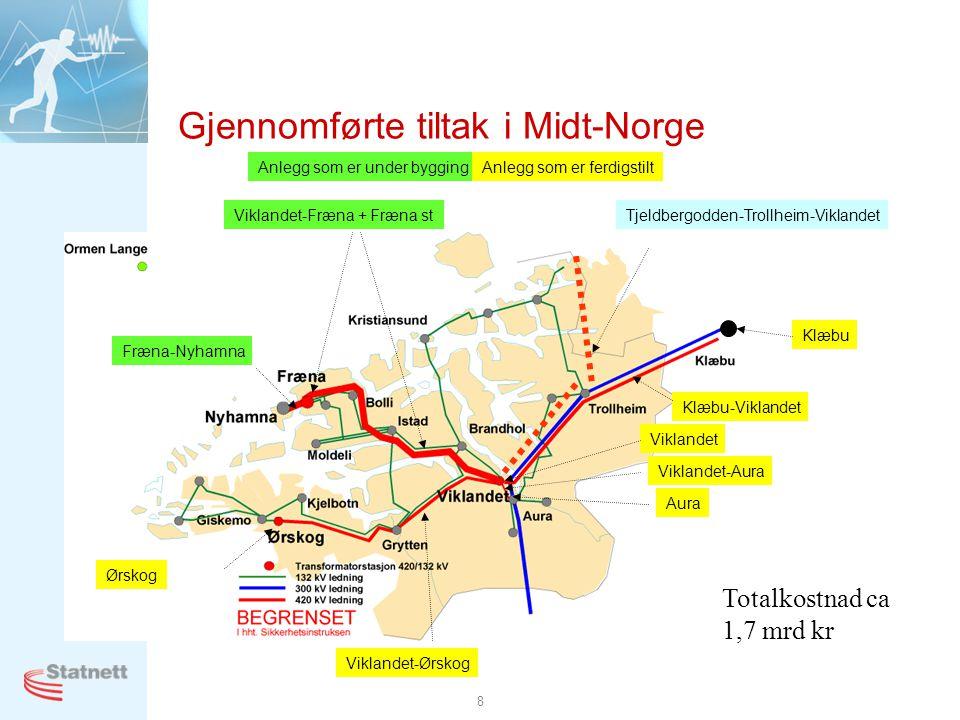 8 Gjennomførte tiltak i Midt-Norge Fræna-Nyhamna Viklandet-Fræna + Fræna st Klæbu Klæbu-Viklandet Viklandet Viklandet-Aura Aura Viklandet-Ørskog Ørskog Anlegg som er under byggingAnlegg som er ferdigstilt Tjeldbergodden-Trollheim-Viklandet Totalkostnad ca 1,7 mrd kr