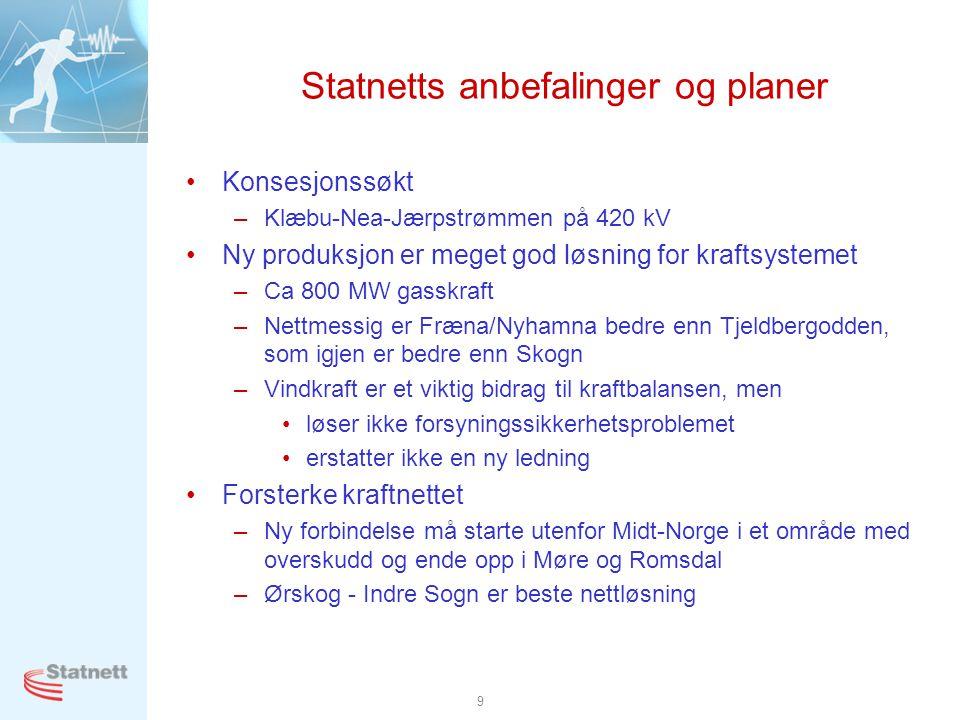 9 Statnetts anbefalinger og planer •Konsesjonssøkt –Klæbu-Nea-Jærpstrømmen på 420 kV •Ny produksjon er meget god løsning for kraftsystemet –Ca 800 MW gasskraft –Nettmessig er Fræna/Nyhamna bedre enn Tjeldbergodden, som igjen er bedre enn Skogn –Vindkraft er et viktig bidrag til kraftbalansen, men •løser ikke forsyningssikkerhetsproblemet •erstatter ikke en ny ledning •Forsterke kraftnettet –Ny forbindelse må starte utenfor Midt-Norge i et område med overskudd og ende opp i Møre og Romsdal –Ørskog - Indre Sogn er beste nettløsning