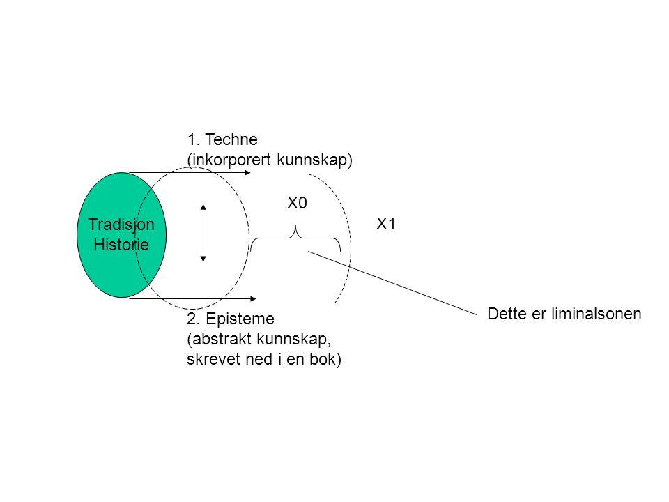 Tradisjon Historie 1.Techne (inkorporert kunnskap) 2.