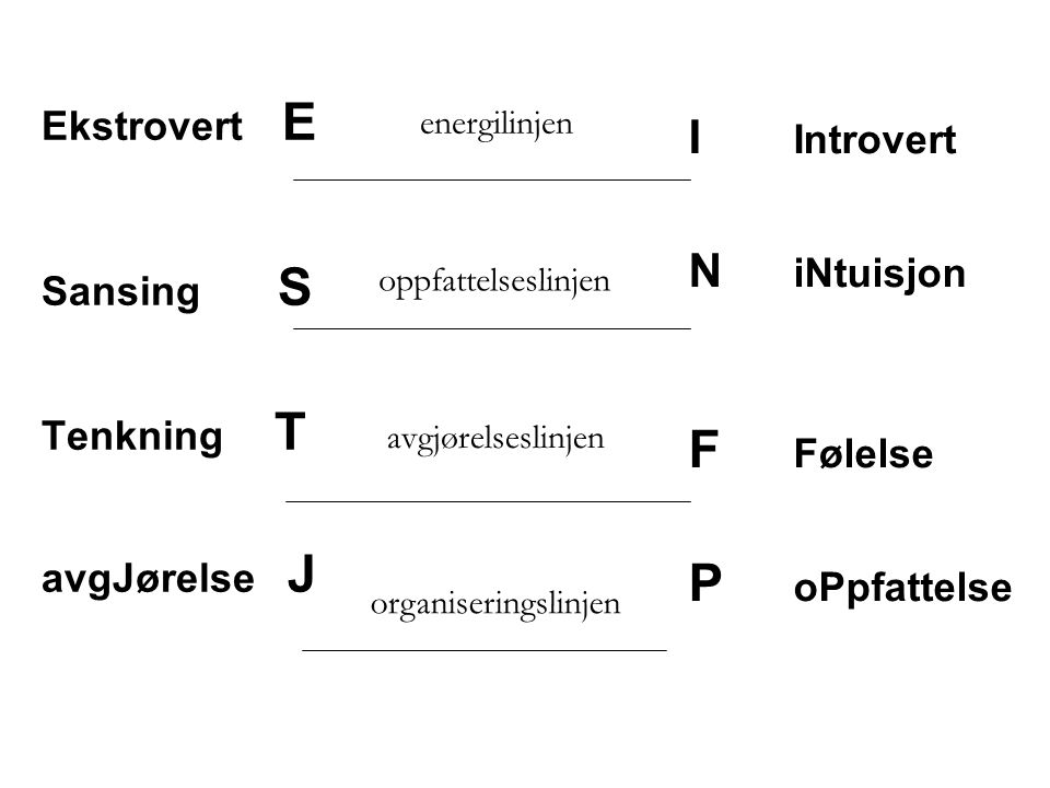 Ekstrovert E Sansing S Tenkning T avgJørelse J I Introvert N iNtuisjon F Følelse P oPpfattelse energilinjen oppfattelseslinjen avgjørelseslinjen organiseringslinjen