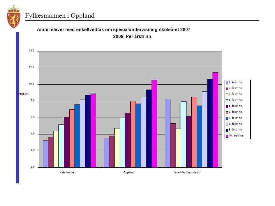 Fylkesmannen i Oppland Andel elever med enkeltvedtak om spesialundervisning skoleåret 2007- 2008. Per årstrinn. 0,0 2,0 4,0 6,0 8,0 10,0 12,0 14,0 Hel