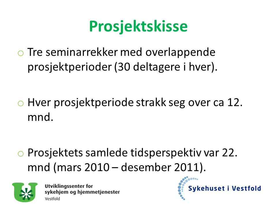 Prosjektskisse o Tre seminarrekker med overlappende prosjektperioder (30 deltagere i hver). o Hver prosjektperiode strakk seg over ca 12. mnd. o Prosj