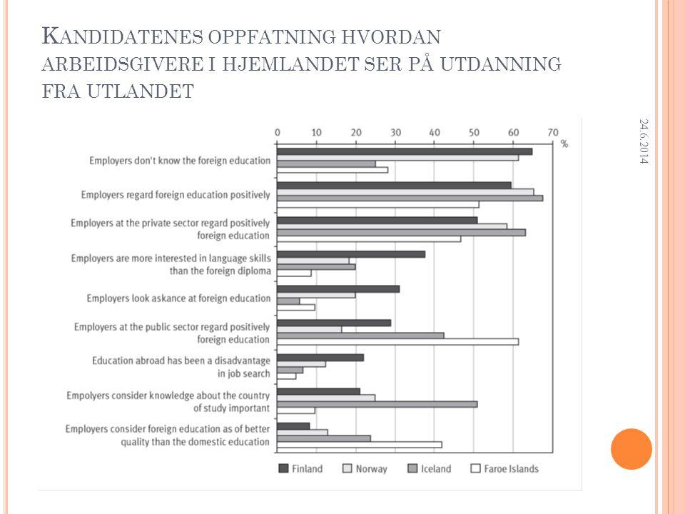 Research Department K ANDIDATENES OPPFATNING HVORDAN ARBEIDSGIVERE I HJEMLANDET SER PÅ UTDANNING FRA UTLANDET 24.6.2014