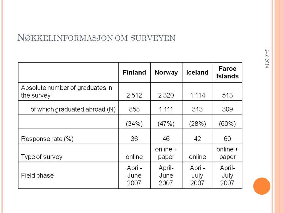 Research Department ARBEIDSMARKEDSSITUASJON PÅ UNDERSØKELSESTIDSPUNKTET, % FinlandNorwayIcelandFaroe Islands MobileNon- mobile MobileNon- mobile MobileNon- mobile MobileNon- mobile Employed76,978,390,792,488,886,276,387,7 Student4,64,4 3,0488,14,9 Domestic work7,06,90,80,24,31,712 Military0,10,2n.a.