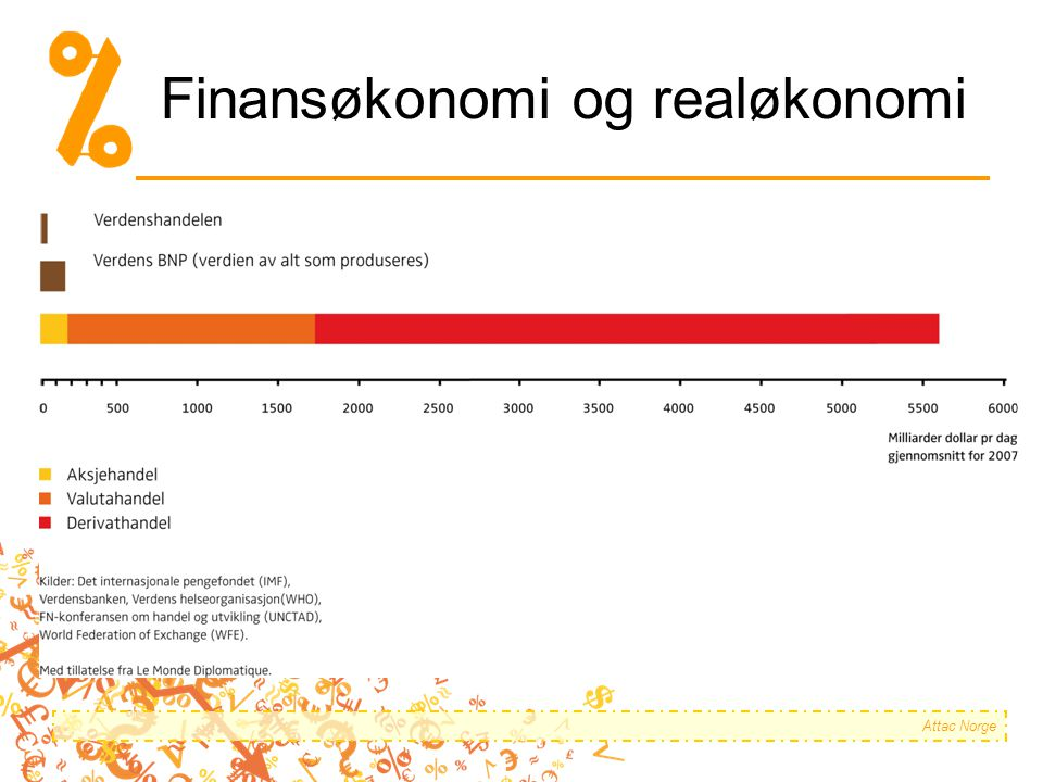 Finansøkonomi og realøkonomi Attac Norge