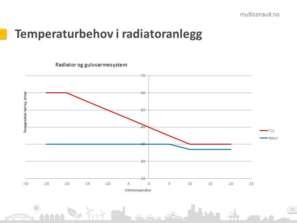 multiconsult.no 21 Temperaturbehov i radiatoranlegg
