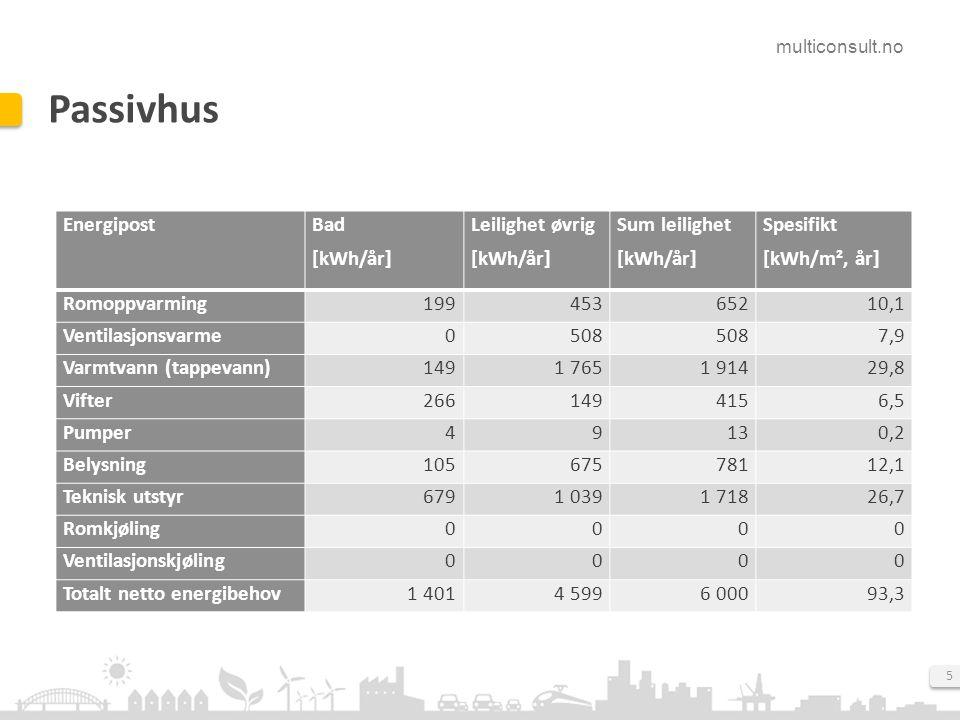 multiconsult.no 5 Passivhus EnergipostBad [kWh/år] Leilighet øvrig [kWh/år] Sum leilighet [kWh/år] Spesifikt [kWh/m², år] Romoppvarming19945365210,1 Ventilasjonsvarme0508 7,9 Varmtvann (tappevann)1491 7651 91429,8 Vifter2661494156,5 Pumper49130,2 Belysning10567578112,1 Teknisk utstyr6791 0391 71826,7 Romkjøling0000 Ventilasjonskjøling0000 Totalt netto energibehov1 4014 5996 00093,3