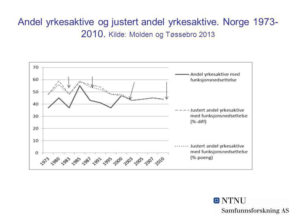 Andel yrkesaktive og justert andel yrkesaktive. Norge 1973- 2010. Kilde: Molden og Tøssebro 2013
