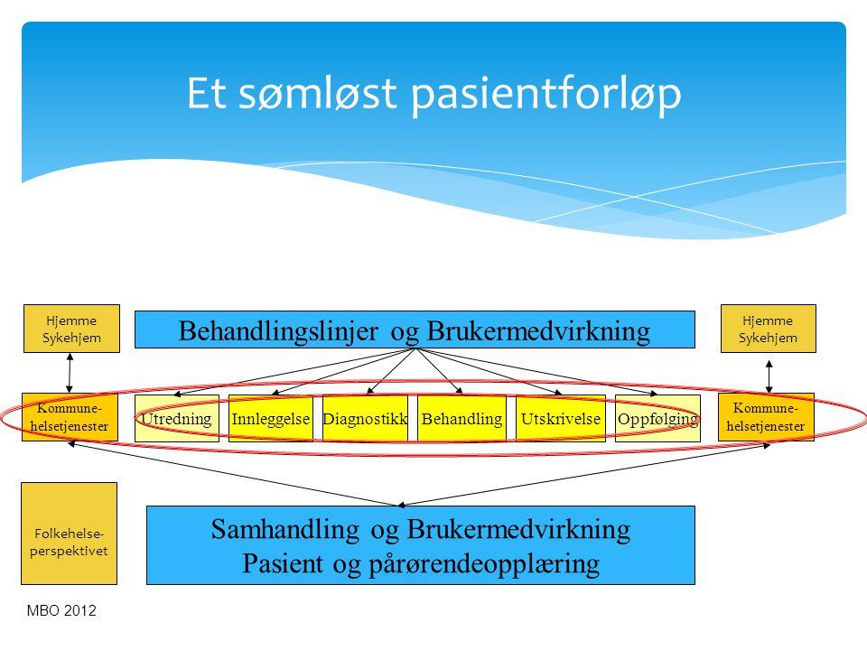 Et sømløst pasientforløp MBO 2012 Kommune- helsetjenester UtredningBehandlingInnleggelseDiagnostikkOppfølgingUtskrivelse Behandlingslinjer og Brukerme