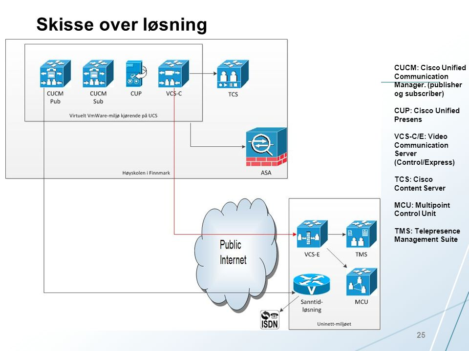 Skisse over løsning 25 CUCM: Cisco Unified Communication Manager.