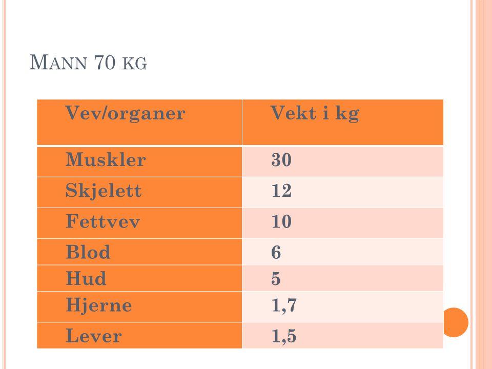 M ANN 70 KG Vev/organerVekt i kg Muskler30 Skjelett12 Fettvev10 Blod6 Hud5 Hjerne1,7 Lever1,5