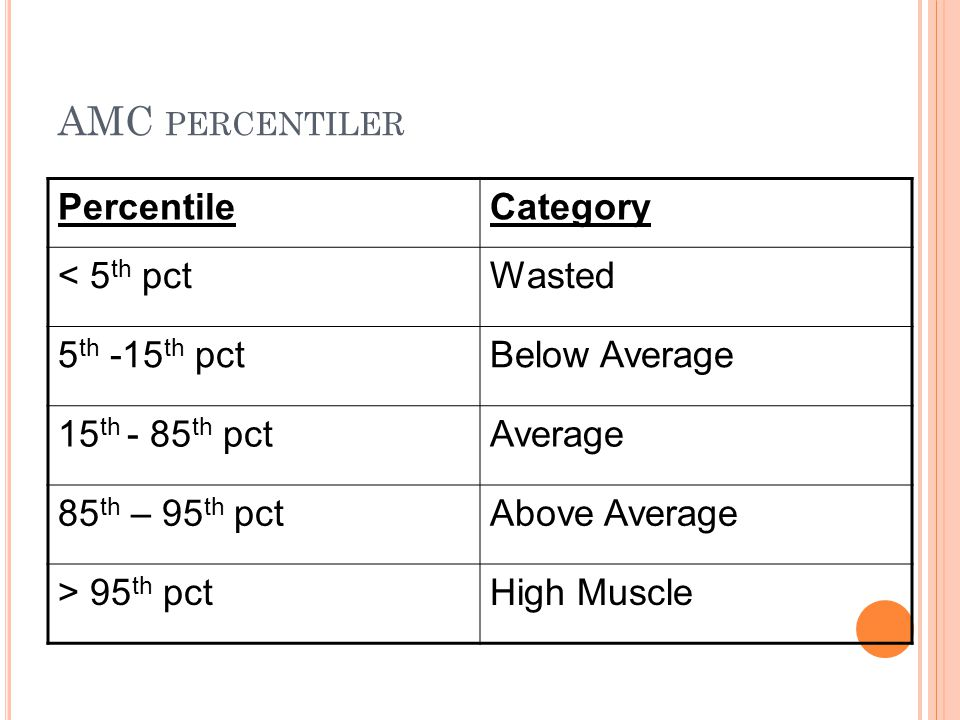 PercentileCategory < 5 th pctWasted 5 th -15 th pctBelow Average 15 th - 85 th pctAverage 85 th – 95 th pctAbove Average > 95 th pctHigh Muscle