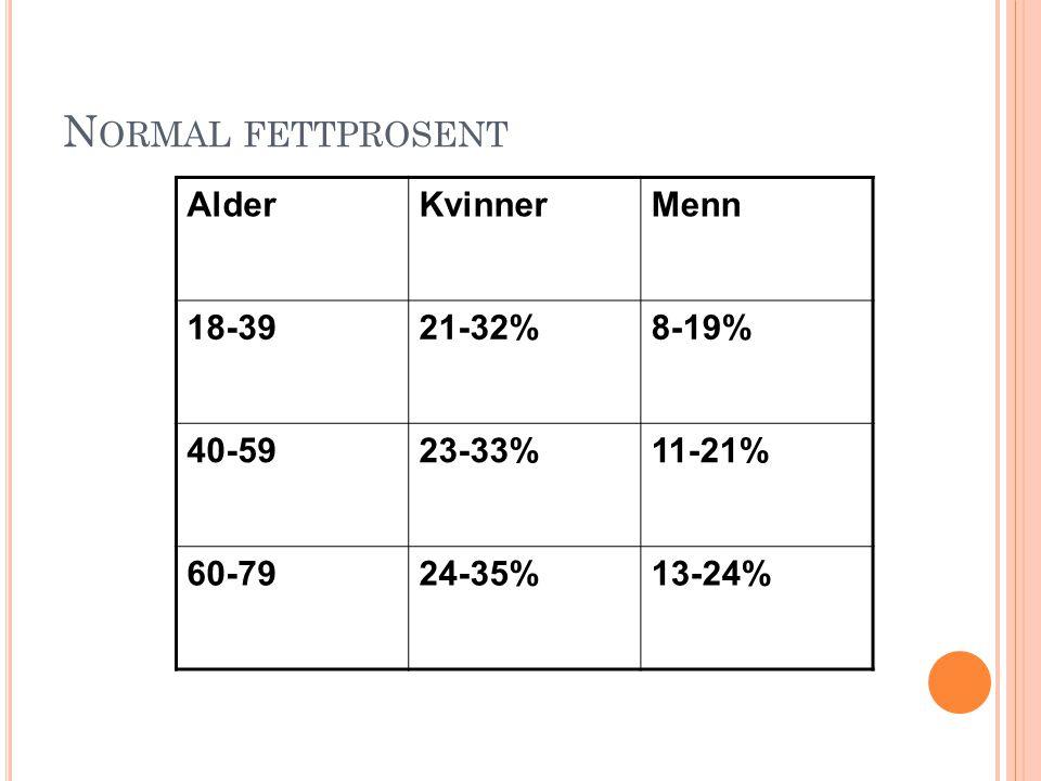 N ORMAL FETTPROSENT AlderKvinnerMenn 18-3921-32%8-19% 40-5923-33%11-21% 60-7924-35%13-24%
