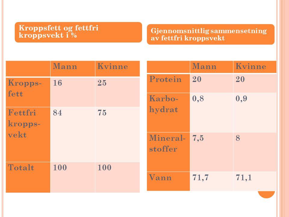 BMI (KMI) Body mass index (kropps masse indeks)  Vekt i kg/ høyde i m 2 Alvorlig undervekt< 18,5 Normal vekt18,5 – 24,9 Overvekt25 – 29,9 Fedme30 – 39,9 Morbid fedme> 40 OBS.