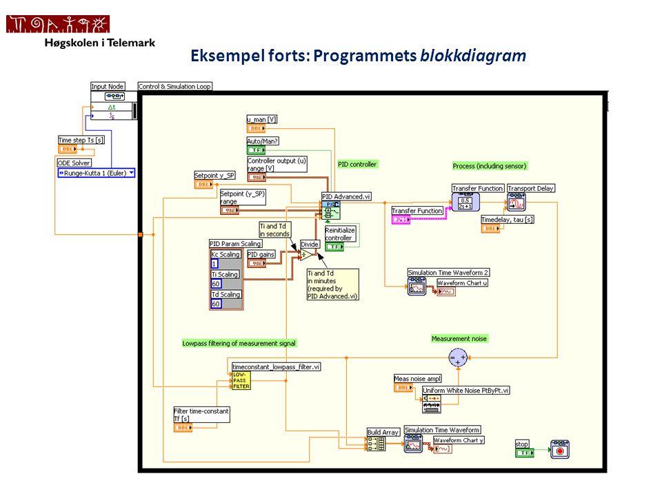 Eksempel forts: Programmets blokkdiagram