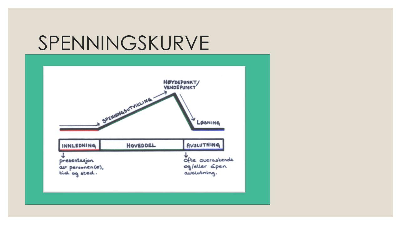 SPENNINGSKURVE Hva er en spenningskurve? Spenningskurven viser hvordan handlingen er bygget opp mot et høydepunkt eller vendepunkt.