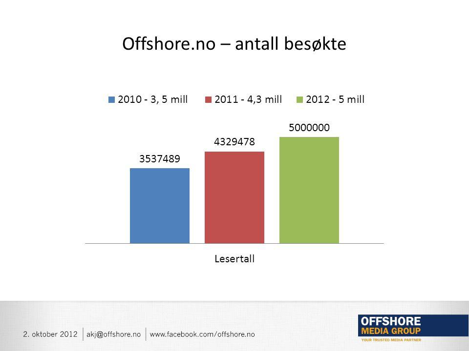 Offshore.no – trafikk fra Facebook, % av totalt antall besøkte