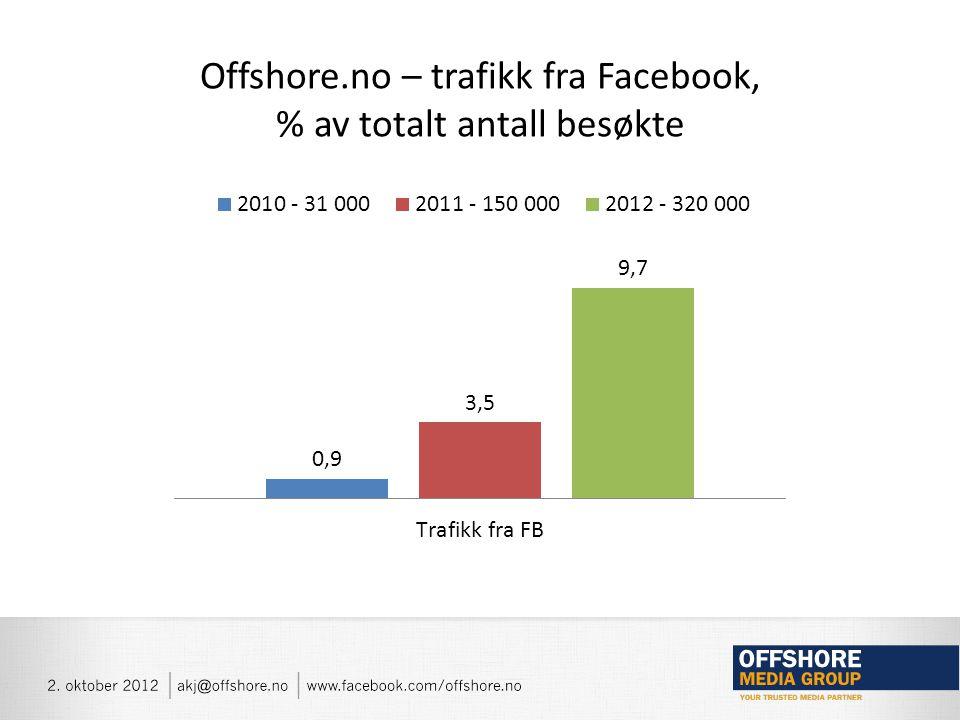 Hva er essensen for bedrifter på Facebook? ENGASJEMENT Engasjer, Ikke publiser Snakk med, ikke til