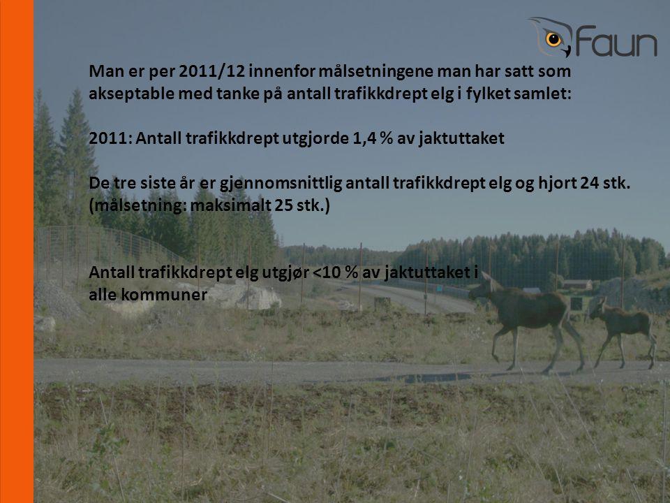 www.fnat.no Man er per 2011/12 innenfor målsetningene man har satt som akseptable med tanke på antall trafikkdrept elg i fylket samlet: 2011: Antall trafikkdrept utgjorde 1,4 % av jaktuttaket De tre siste år er gjennomsnittlig antall trafikkdrept elg og hjort 24 stk.