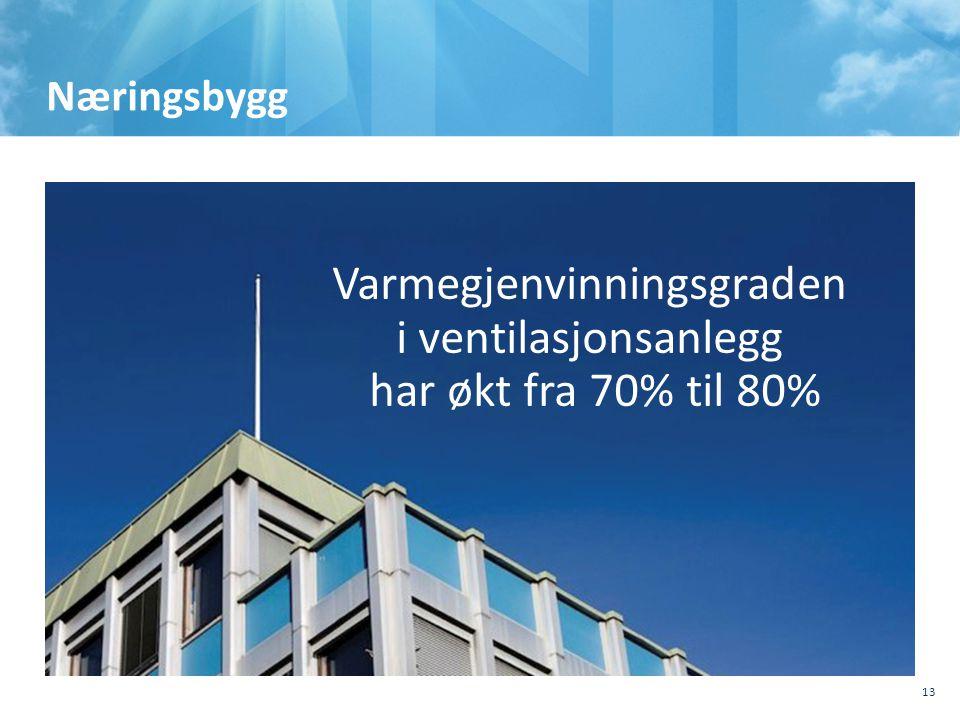 Næringsbygg Varmegjenvinningsgraden i ventilasjonsanlegg har økt fra 70% til 80% 13
