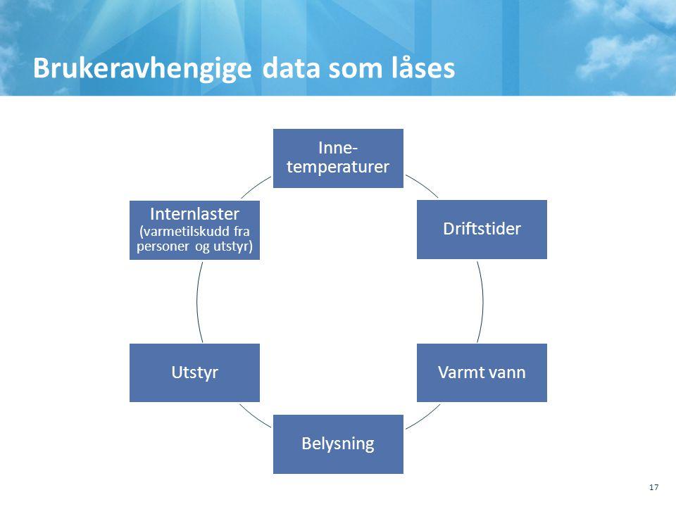Brukeravhengige data som låses 17 Varmt vannUtstyr Belysning Internlaster (varmetilskudd fra personer og utstyr) Inne- temperaturer Driftstider