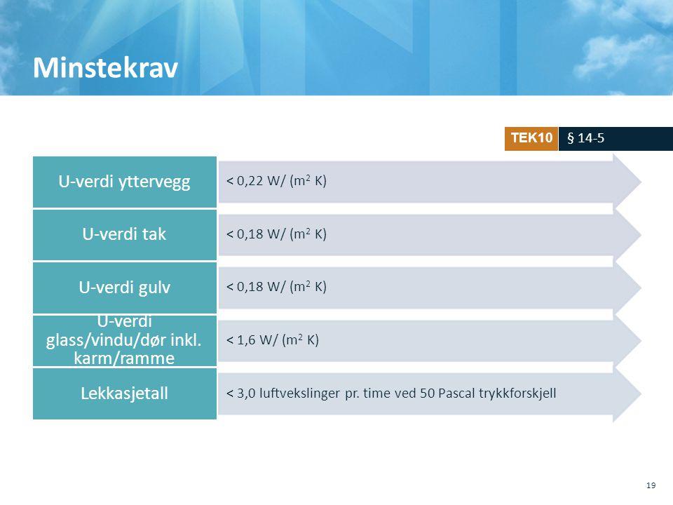 Lekkasjetall U-verdi glass/vindu/dør inkl. karm/ramme Minstekrav 19 < 0,22 W/ (m 2 K)< 0,18 W/ (m 2 K) < 1,6 W/ (m 2 K)< 3,0 luftvekslinger pr. time v