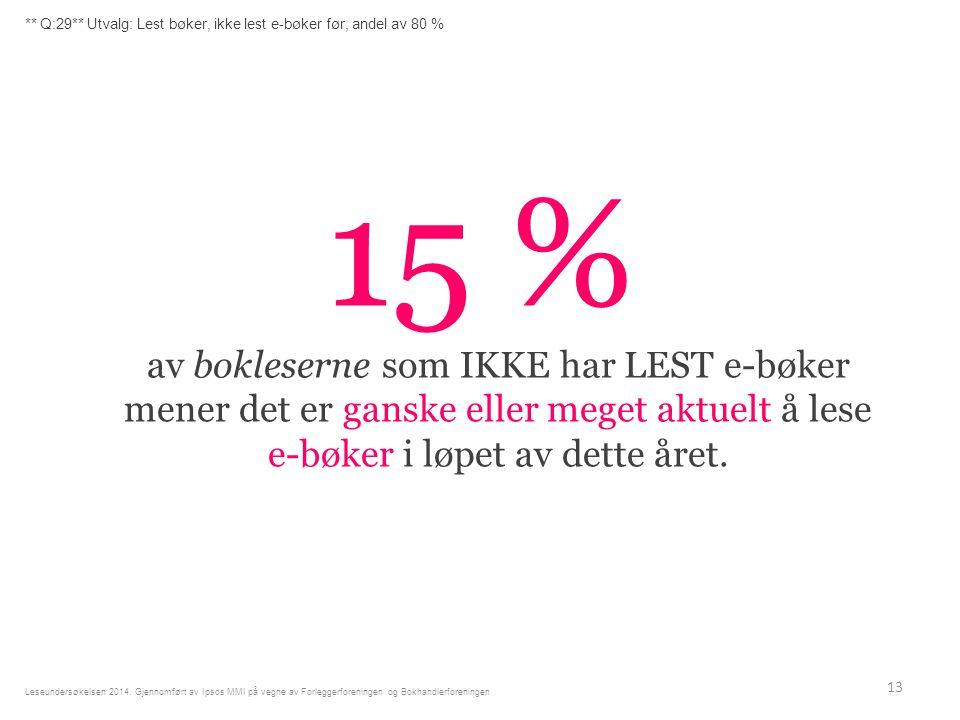 15 % av bokleserne som IKKE har LEST e-bøker mener det er ganske eller meget aktuelt å lese e-bøker i løpet av dette året.