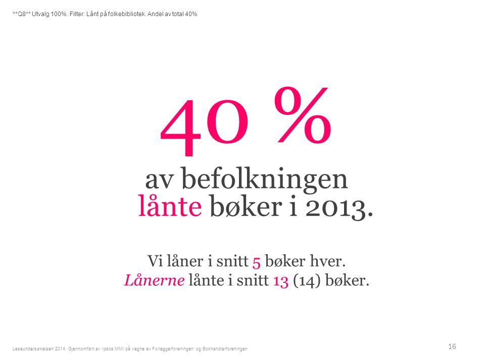 40 % av befolkningen lånte bøker i 2013.Vi låner i snitt 5 bøker hver.