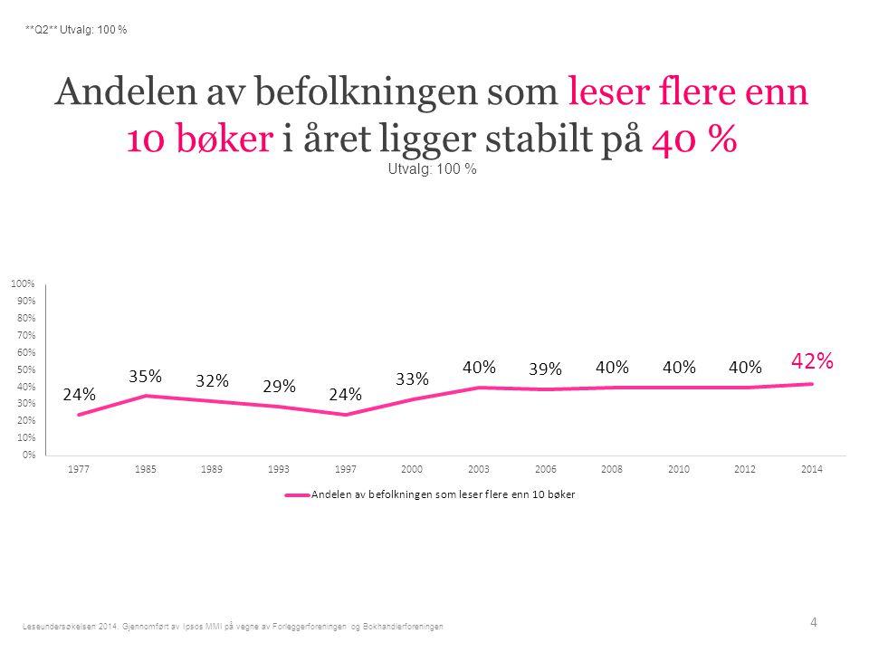 Andelen av befolkningen som leser flere enn 10 bøker i året ligger stabilt på 40 % Utvalg: 100 % 4 **Q2** Utvalg: 100 % Leseundersøkelsen 2014.