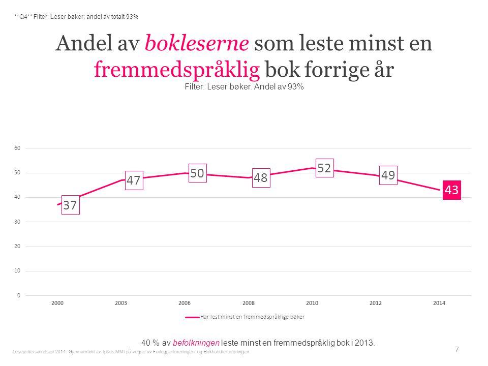 Andel av bokleserne som leste minst en fremmedspråklig bok forrige år Filter: Leser bøker.