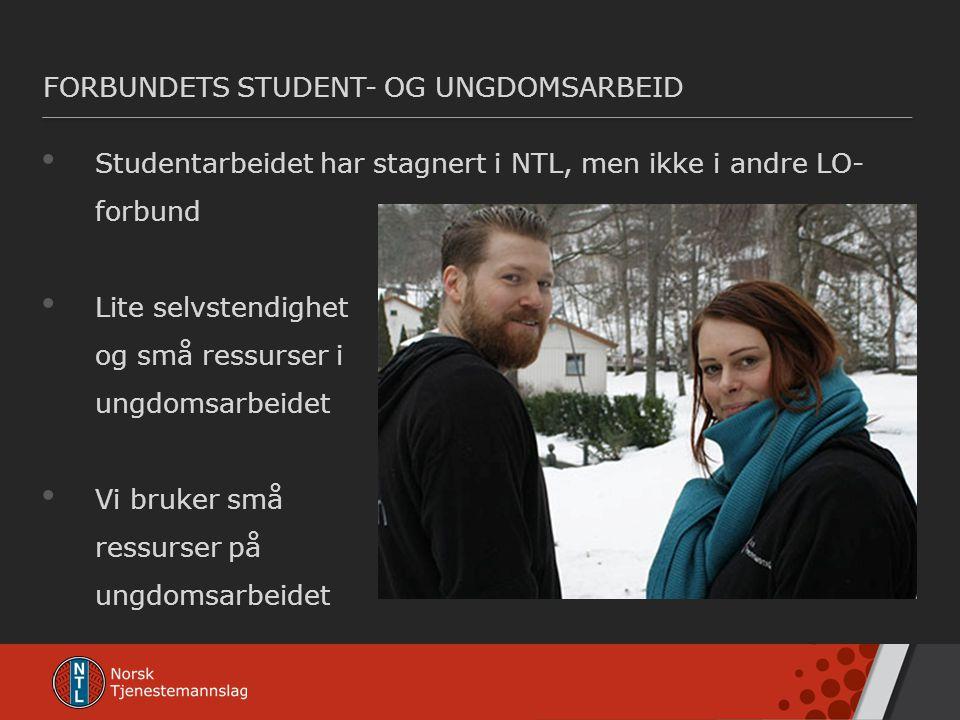 FORBUNDETS STUDENT- OG UNGDOMSARBEID • Studentarbeidet har stagnert i NTL, men ikke i andre LO- forbund • Lite selvstendighet og små ressurser i ungdo