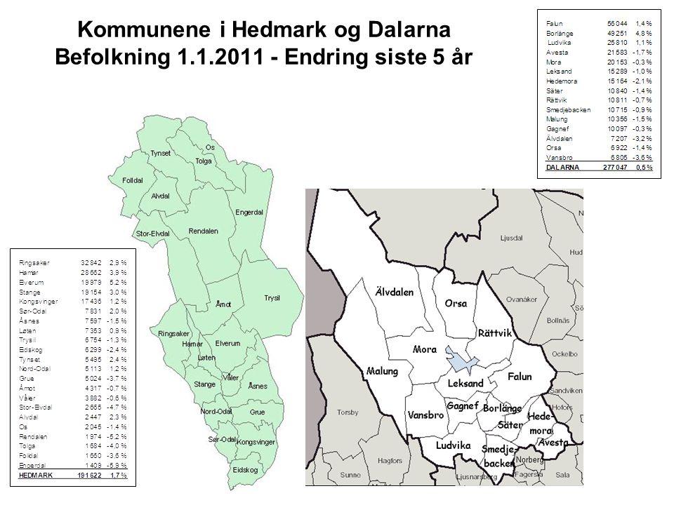 Kommunene i Hedmark og Dalarna Befolkning 1.1.2011 - Endring siste 5 år