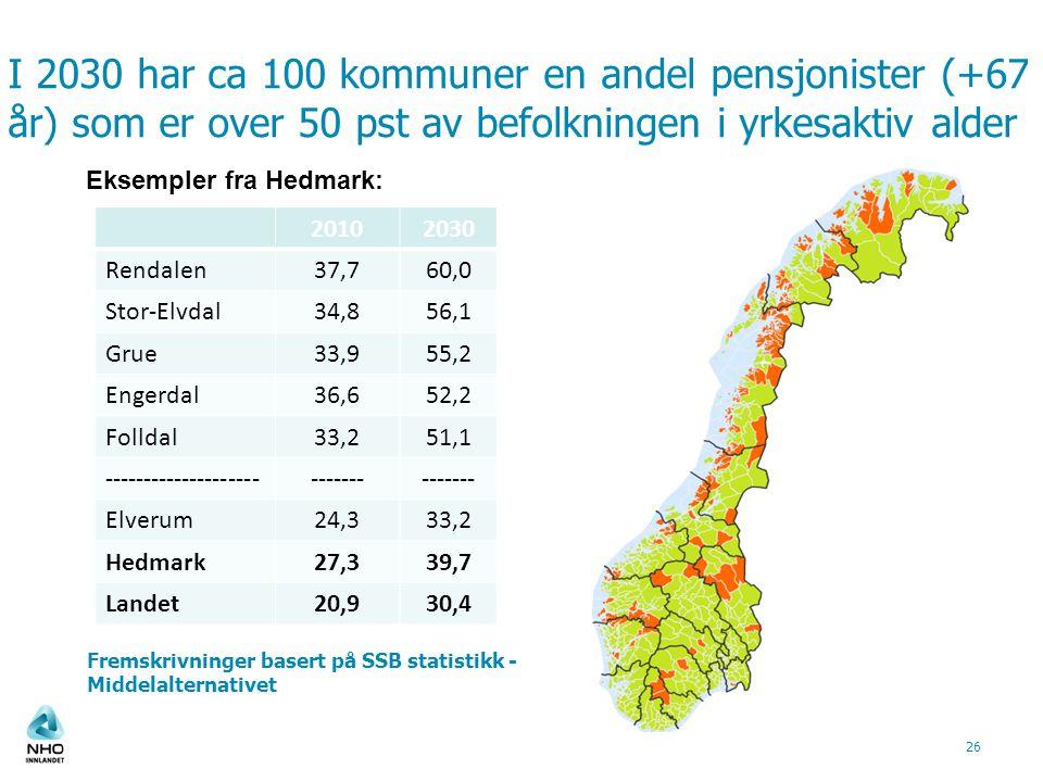 I 2030 har ca 100 kommuner en andel pensjonister (+67 år) som er over 50 pst av befolkningen i yrkesaktiv alder Fremskrivninger basert på SSB statisti
