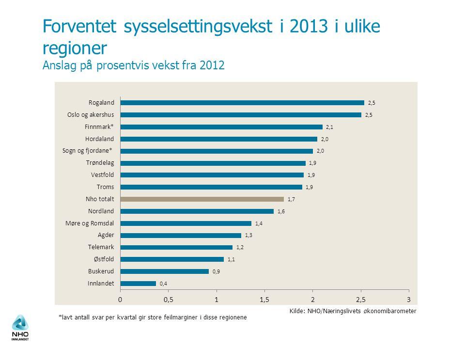 Forventet sysselsettingsvekst i 2013 i ulike regioner Anslag på prosentvis vekst fra 2012 Kilde: NHO/Næringslivets økonomibarometer *lavt antall svar